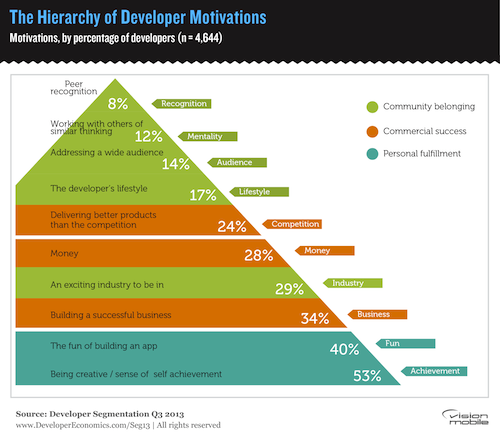 Hierarchy-of-developer-motivations_0