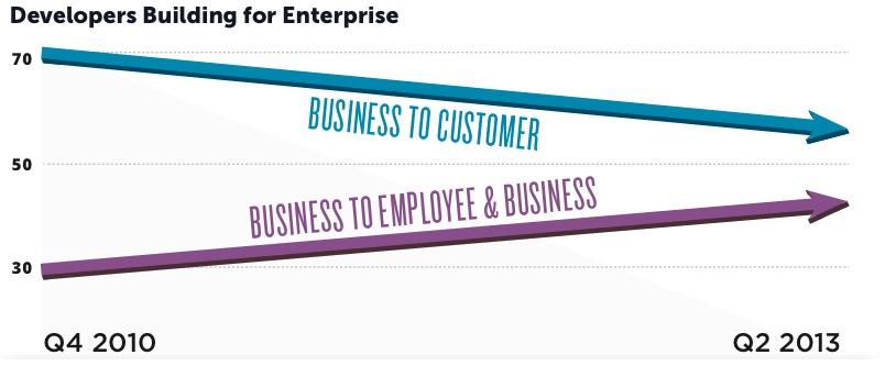 appcelerator_enterprise_stats_q213