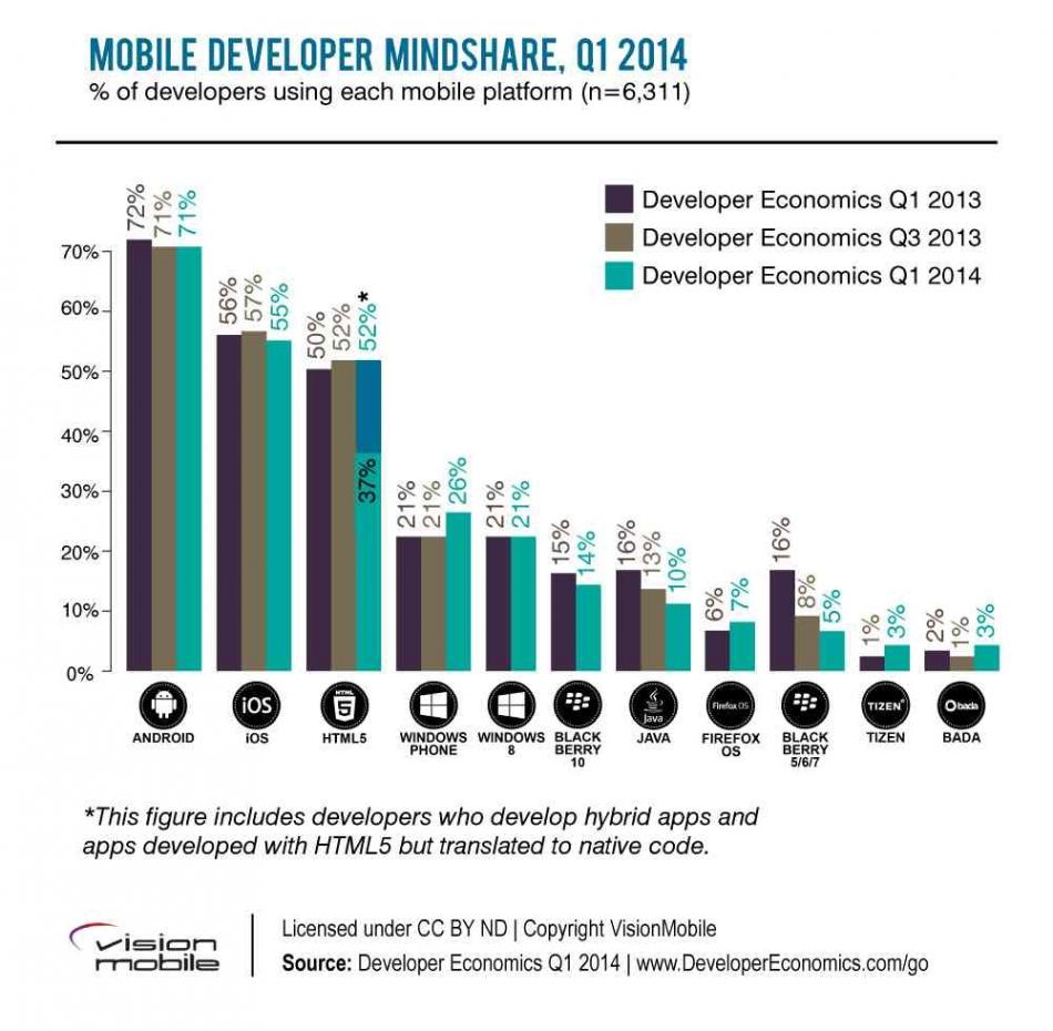 mobile_mindshare_0