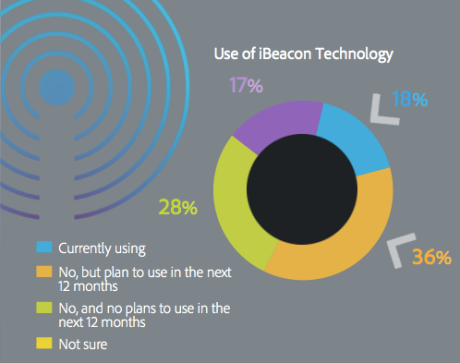 Source: Adobe Mobile Marketing Survey 2014