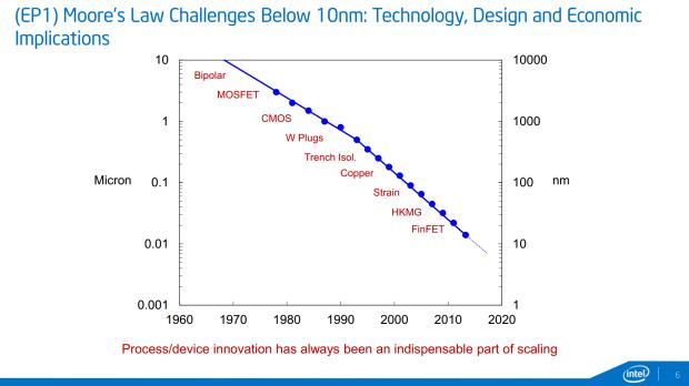 グラフは7nmに近づいている(グラフ:Intel)