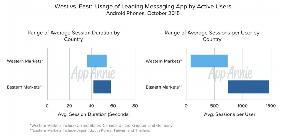 Android-Phone-Messaging-Apps-Usage-October-2015-