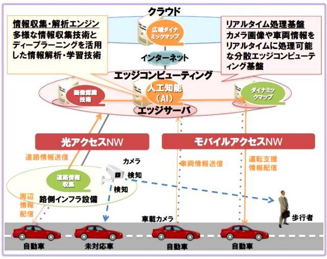 人工知能を使った将来の運転支援のコンセプト