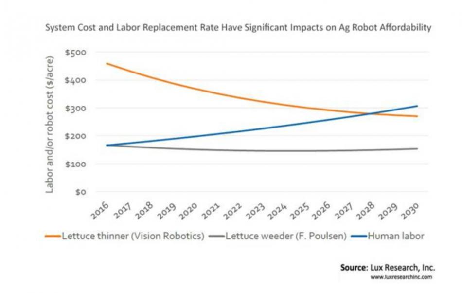 160727 robots agriculture graph