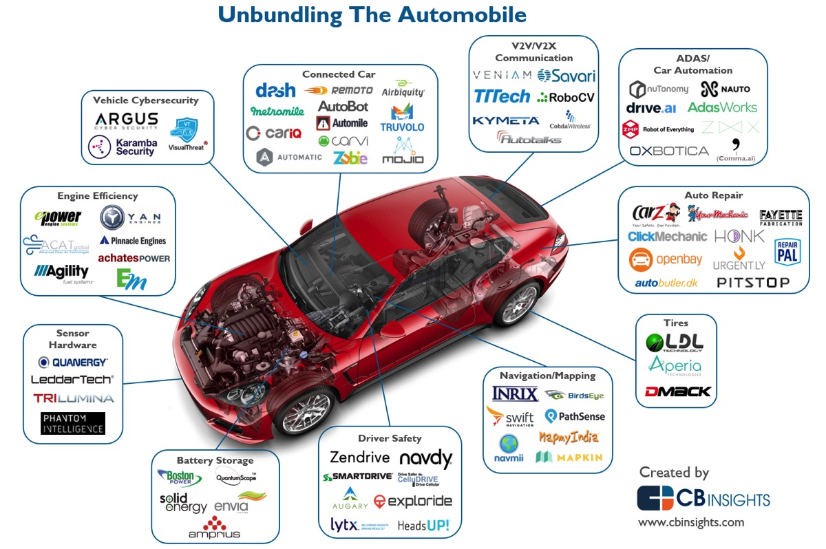 startups-involved-in-autonomous-cars