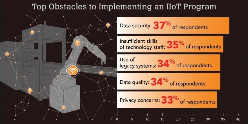 top-obstacles-for-iiot-deployment